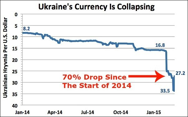 Ukraine currency collapse, image by Bloomberg - New Cold War