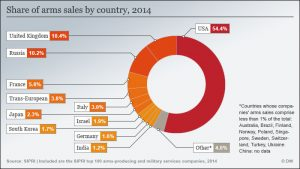 Arms sales by country, 2014