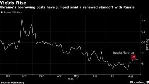One of the charts contained in Bloomberg News report