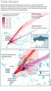 Radioactive plumes from the Mayak nuclear facility in central Russia