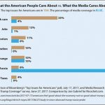 Visualizing the concerns of U.S. citizens compared to the concerns of U.S. media barons