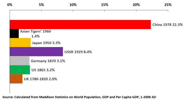 Percent of world population at the beginning of sustained very rapid economic growth