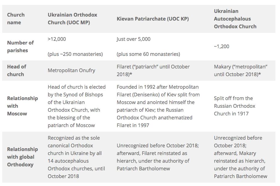 Ukraine's Orthodox Christians